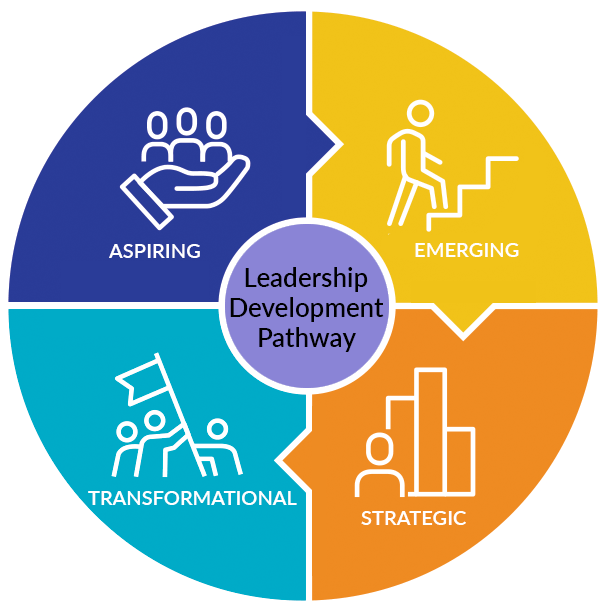 Leadership development pathway has 4 stages of Leaders - Aspiring, Emerging, Strategic and Transformational