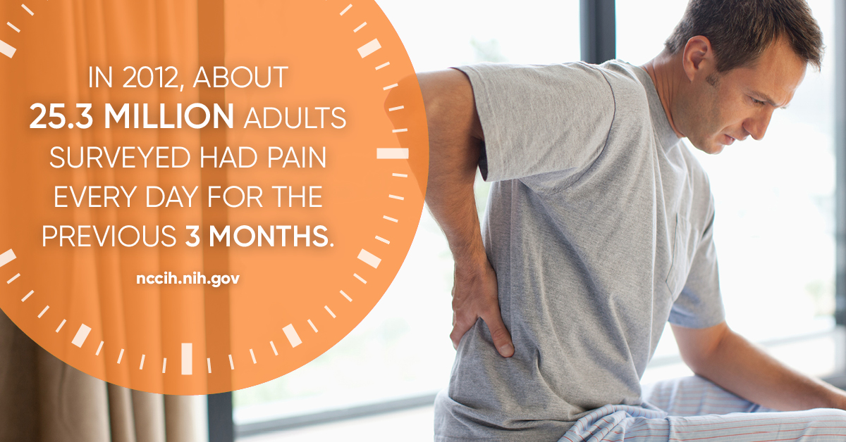 """In 2012, about 25.3 million adults surveyed had pain every day for the previous 3 months"" - nccih.nih.gov"