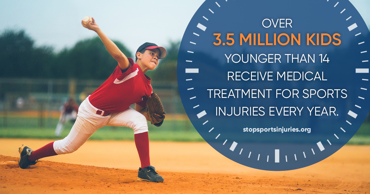 """Over 3.5 million kids younger than 14 receive medical treatment for sports injuries every year"" - stopsportsinjuries.org"