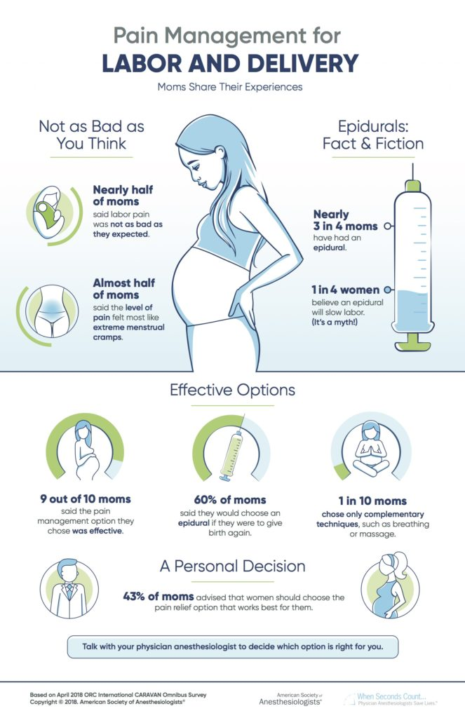 Pain Management for Labor and Delivery Infographic (1)